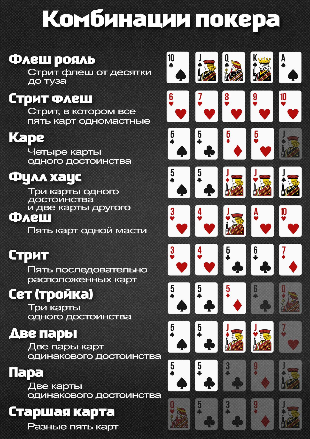 Комбинации покера